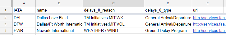 Results of writing JSON to Google Sheets
