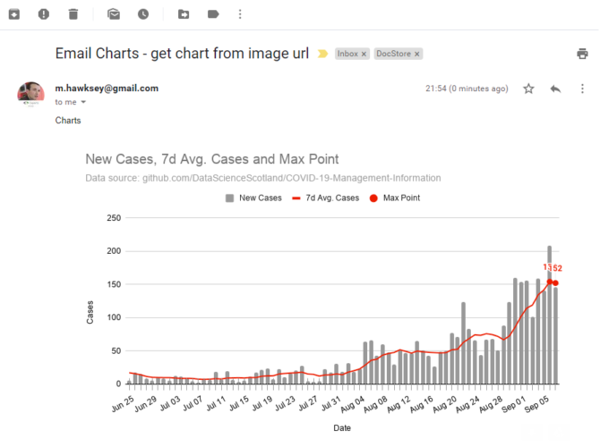 Google Sheets charts in your inbox